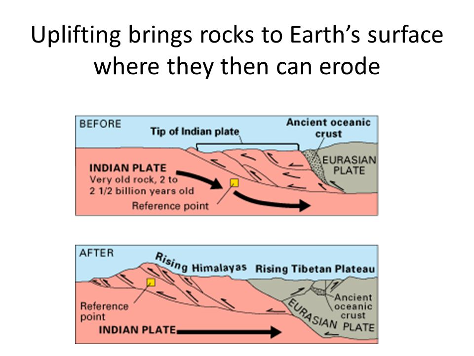 Uplifting brings rocks to Earth's surface where they then can erode