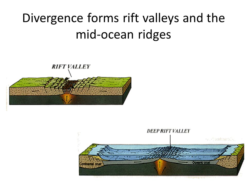 Divergence forms rift valleys and the mid-ocean ridges