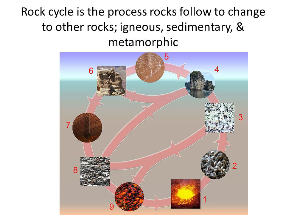 Rock cycle is the process rocks follow to change to other rocks; igneous, sedimentary, & metamorphic