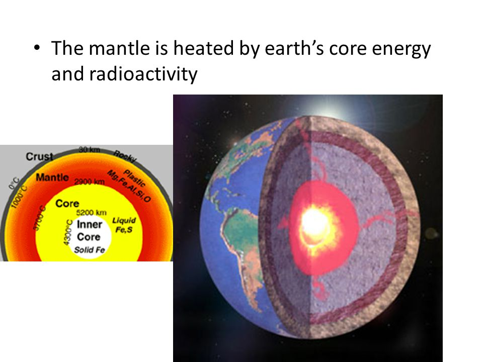 The mantle is heated by earth's core energy and radioactivity