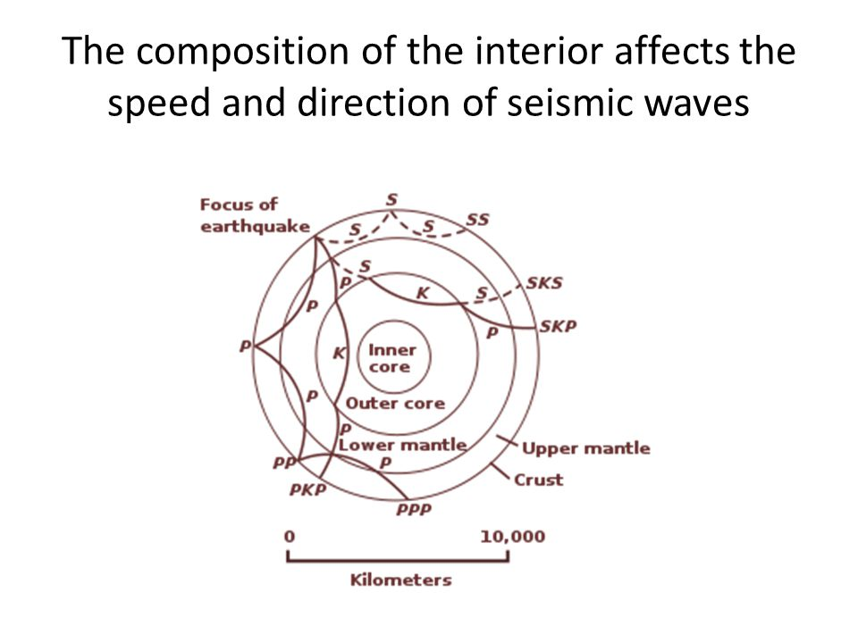 The composition of the interior affects the speed and direction of seismic waves