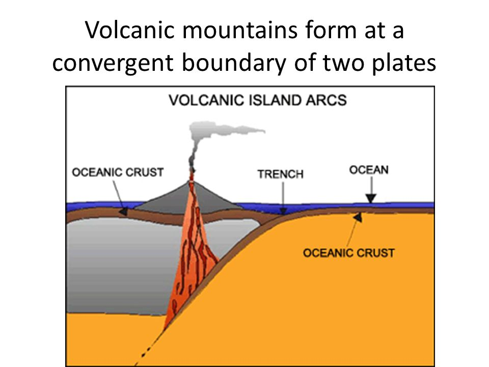 Volcanic mountains form at a convergent boundary of two plates
