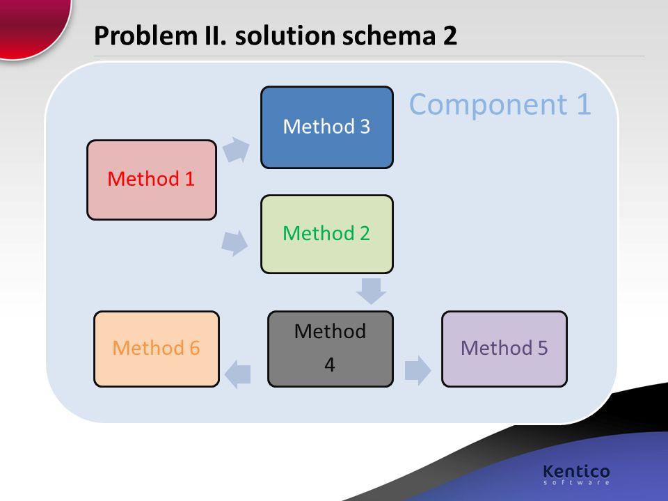 Problem II. solution schema 2