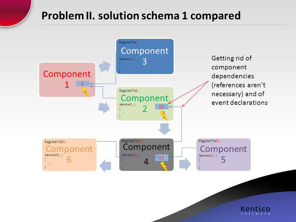 Problem II. solution schema 1 compared