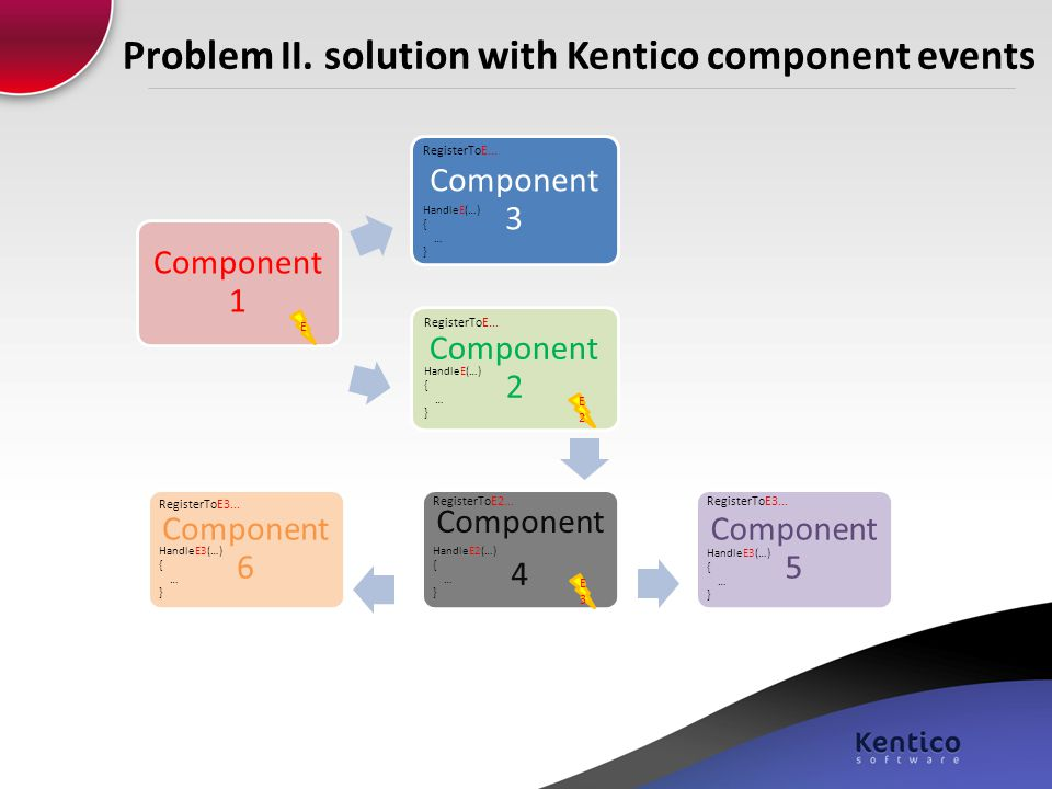 Problem II. solution with Kentico component events