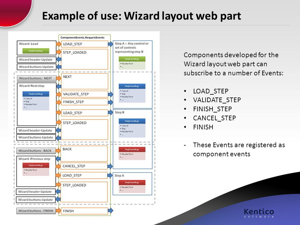 Example of use: Wizard layout web part
