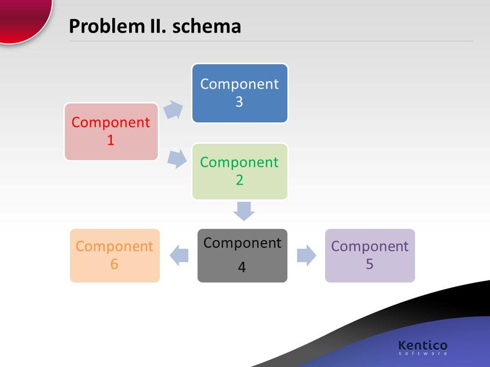 Problem II. schema Component 3 Component 1 Component 2 Component 6