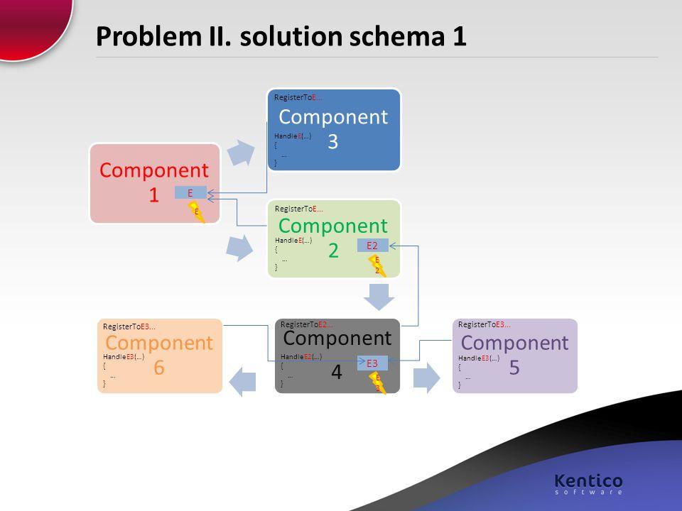 Problem II. solution schema 1