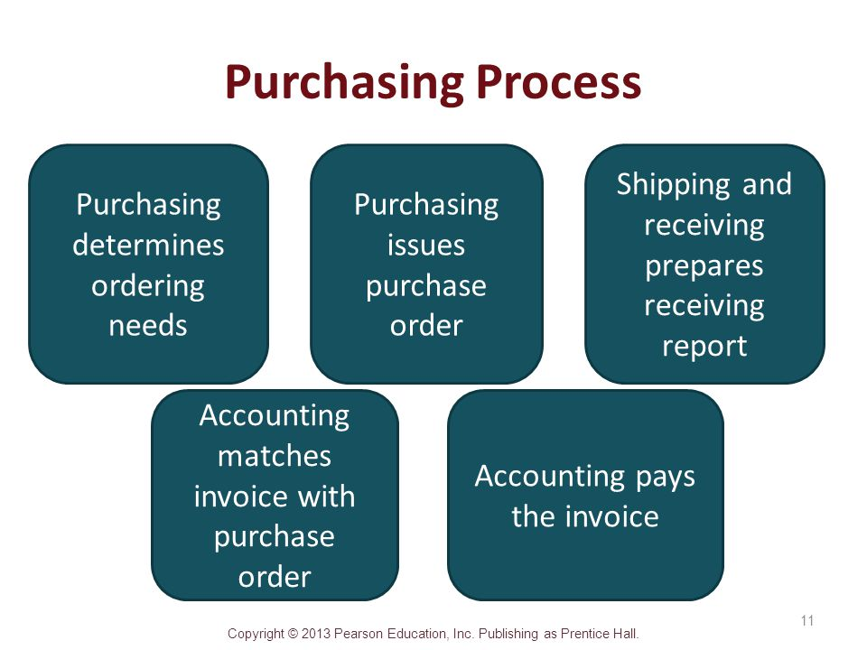Purchasing Process Purchasing determines ordering needs