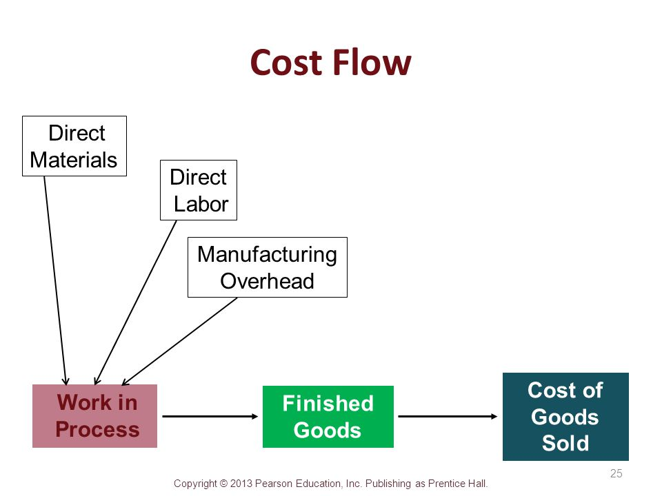 Cost Flow Direct Materials Labor Manufacturing Overhead