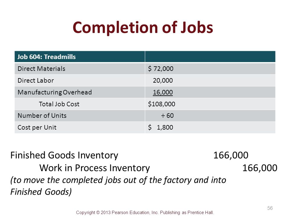 Completion of Jobs Finished Goods Inventory 166,000