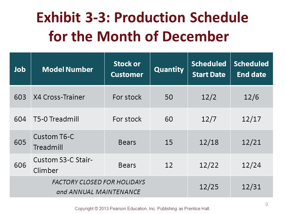 Exhibit 3-3: Production Schedule for the Month of December