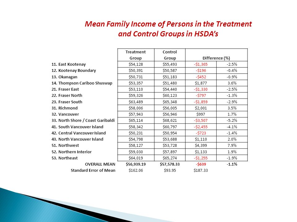 Mean Family Income of Persons in the Treatment