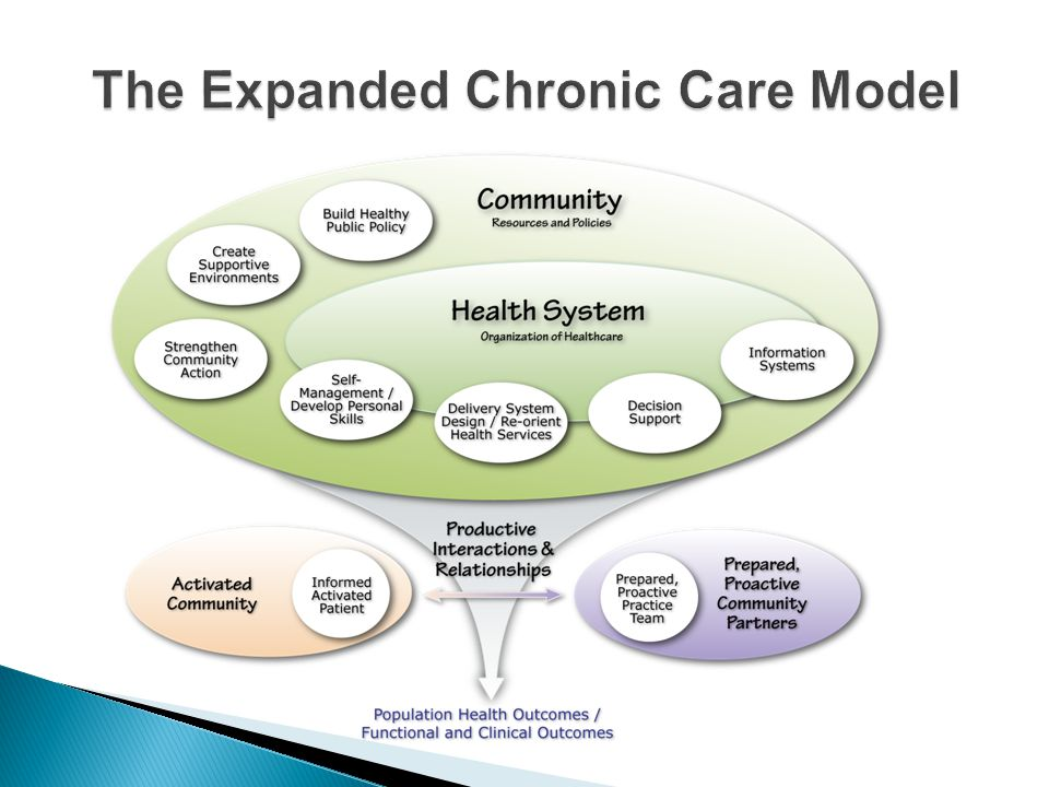 The Expanded Chronic Care Model