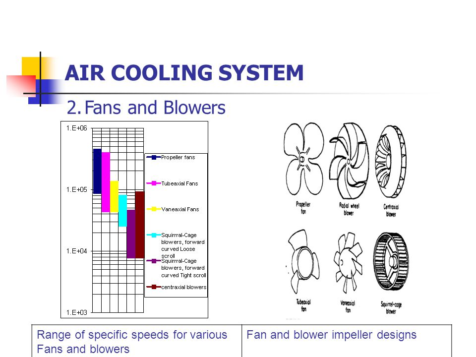 AIR COOLING SYSTEM Fans and Blowers
