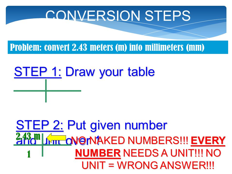 CONVERSION STEPS STEP 1: Draw your table