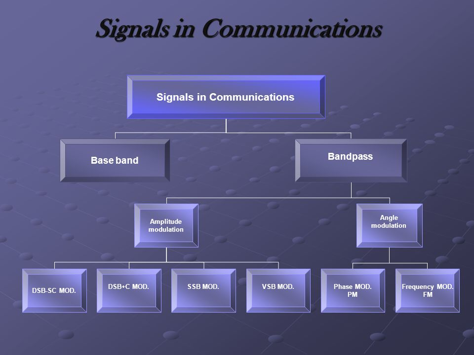 Signals in Communications
