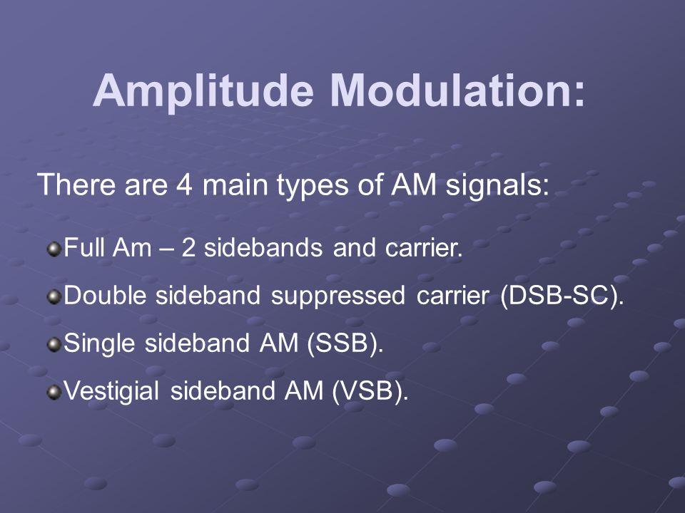 Amplitude Modulation: