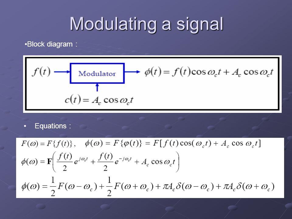 Modulating a signal Block diagram : Equations :