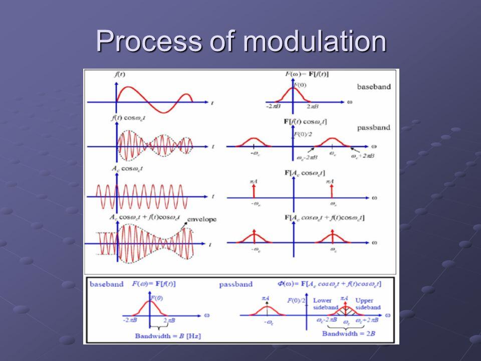 Process of modulation