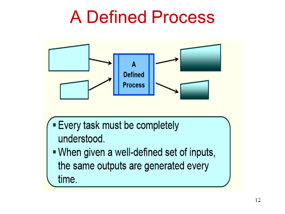 A Defined Process