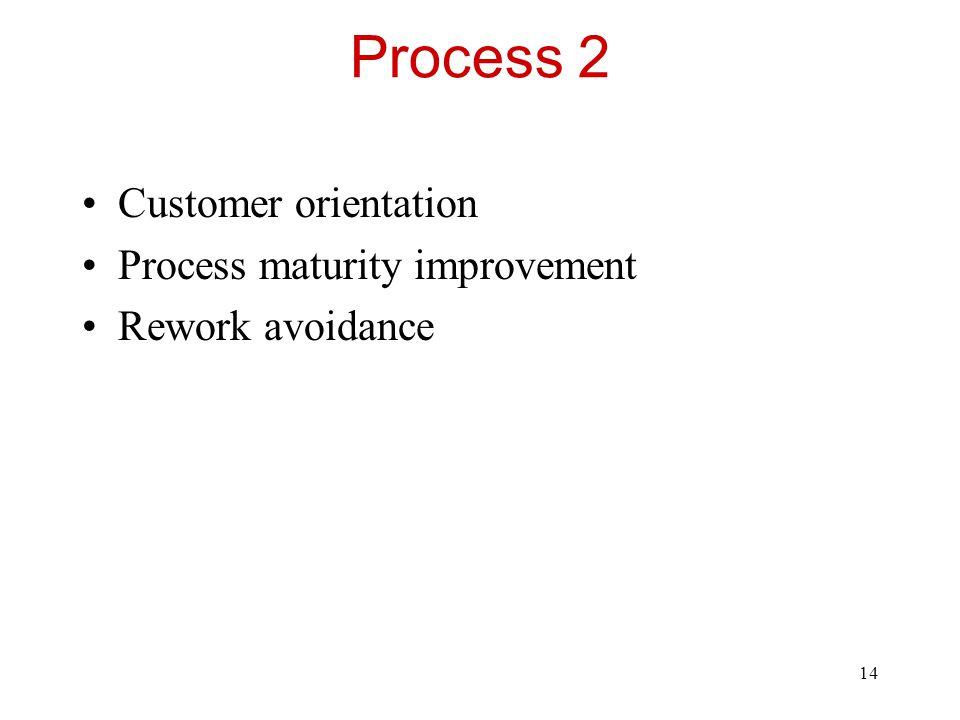Process 2 Customer orientation Process maturity improvement