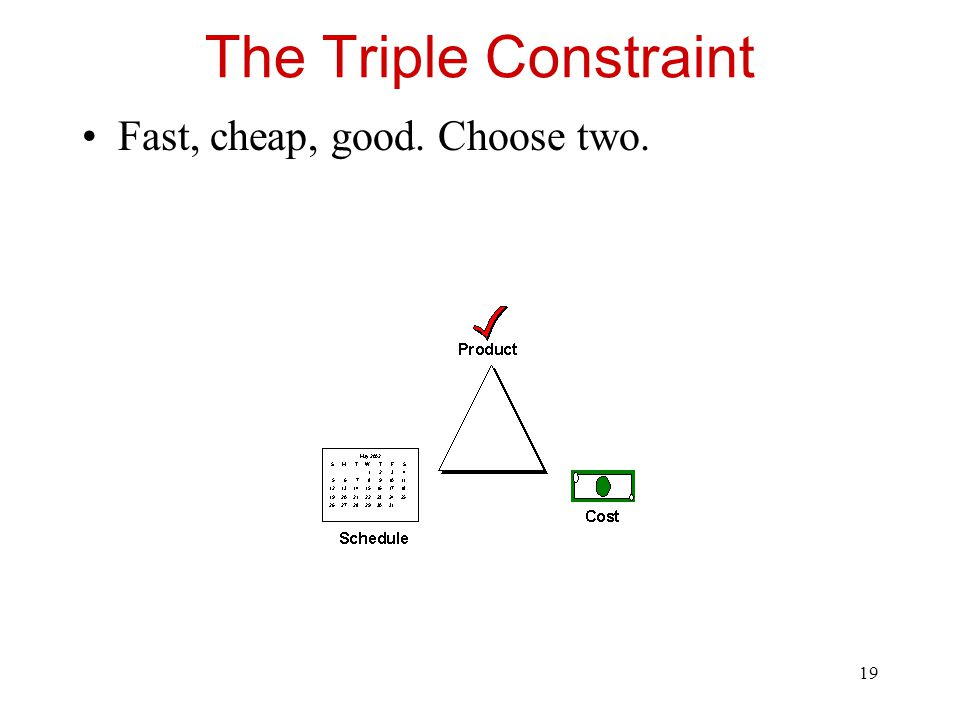 The Triple Constraint Fast, cheap, good. Choose two.