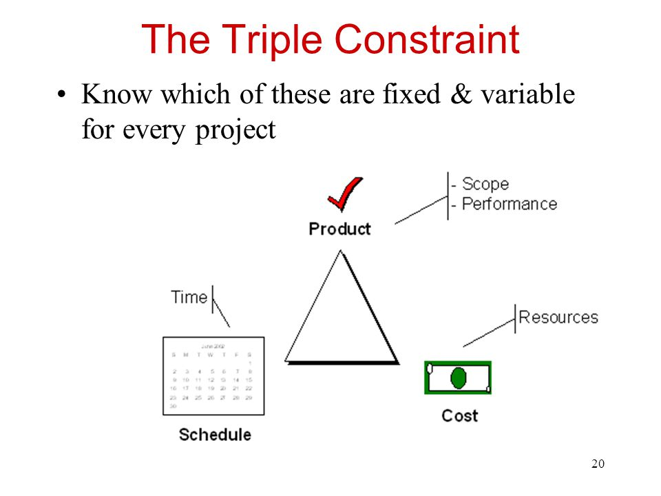 The Triple Constraint Know which of these are fixed & variable for every project