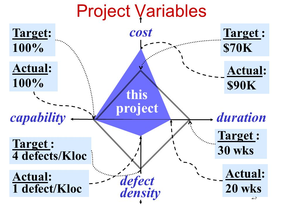 Project Variables cost this project capability duration defect density