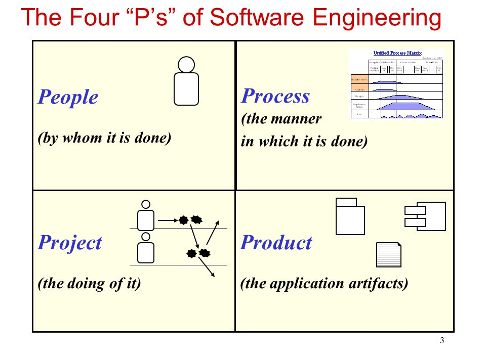 The Four P's of Software Engineering
