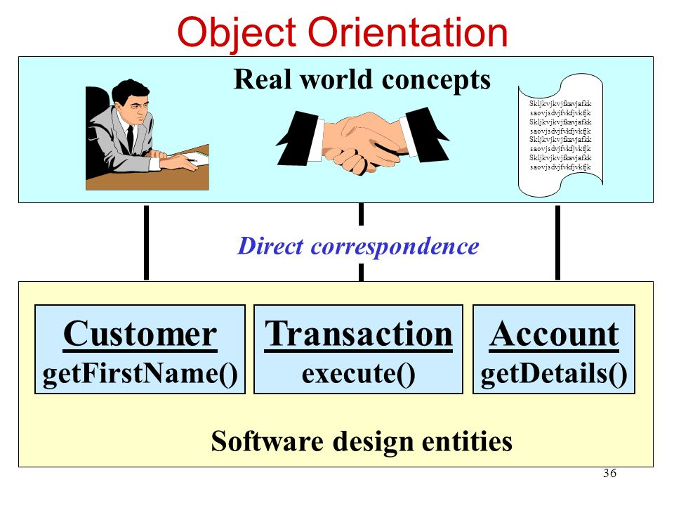 Object Orientation Account Transaction Customer Real world concepts