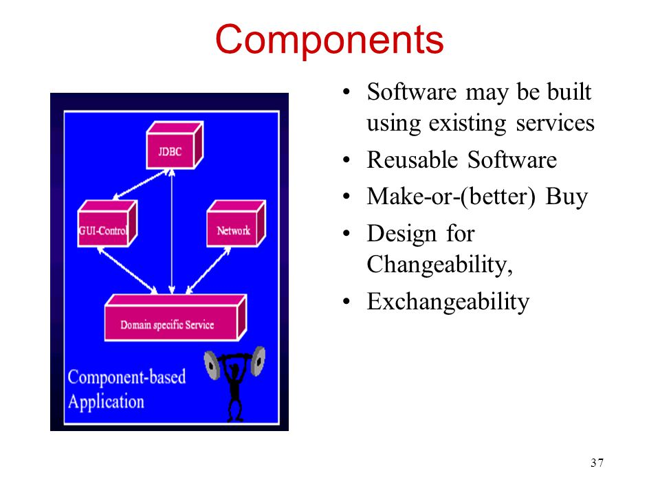 Components Software may be built using existing services