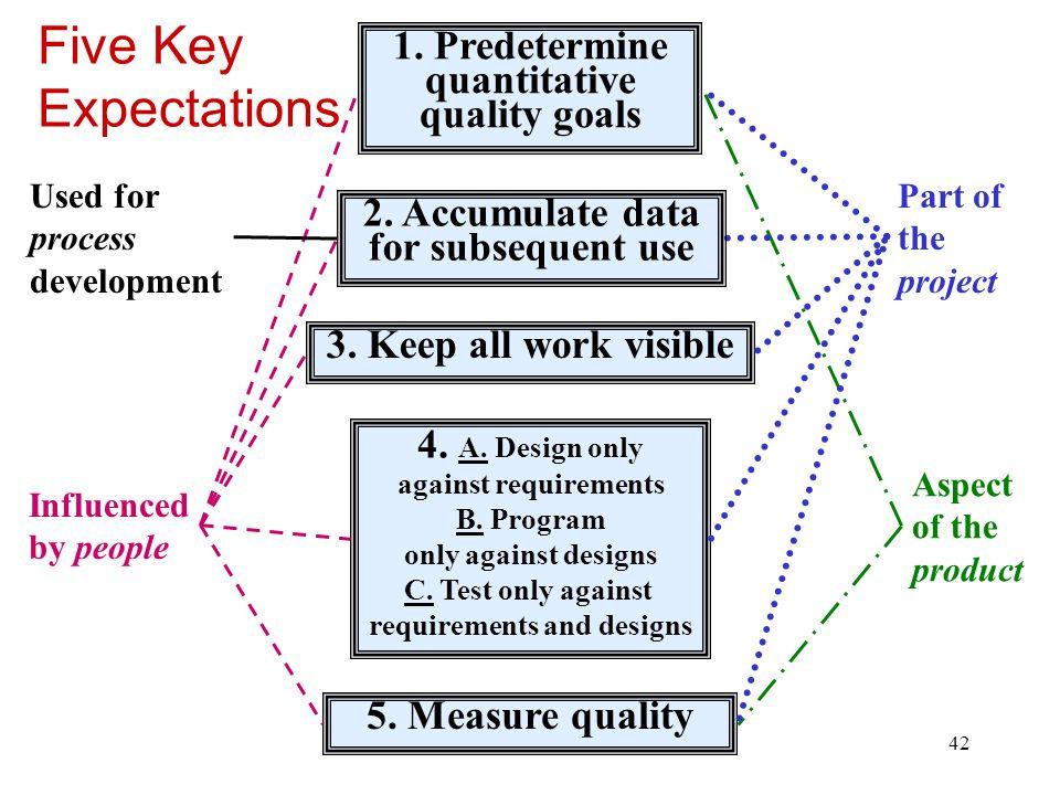 Five Key Expectations 1. Predetermine quantitative quality goals
