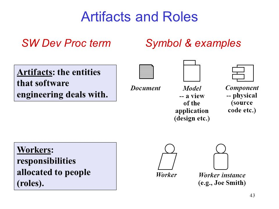 Artifacts and Roles SW Dev Proc term Symbol & examples