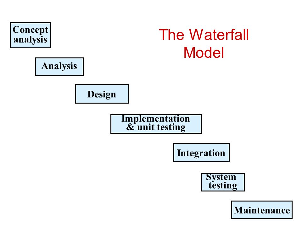 The Waterfall Model Concept analysis Analysis Design Implementation