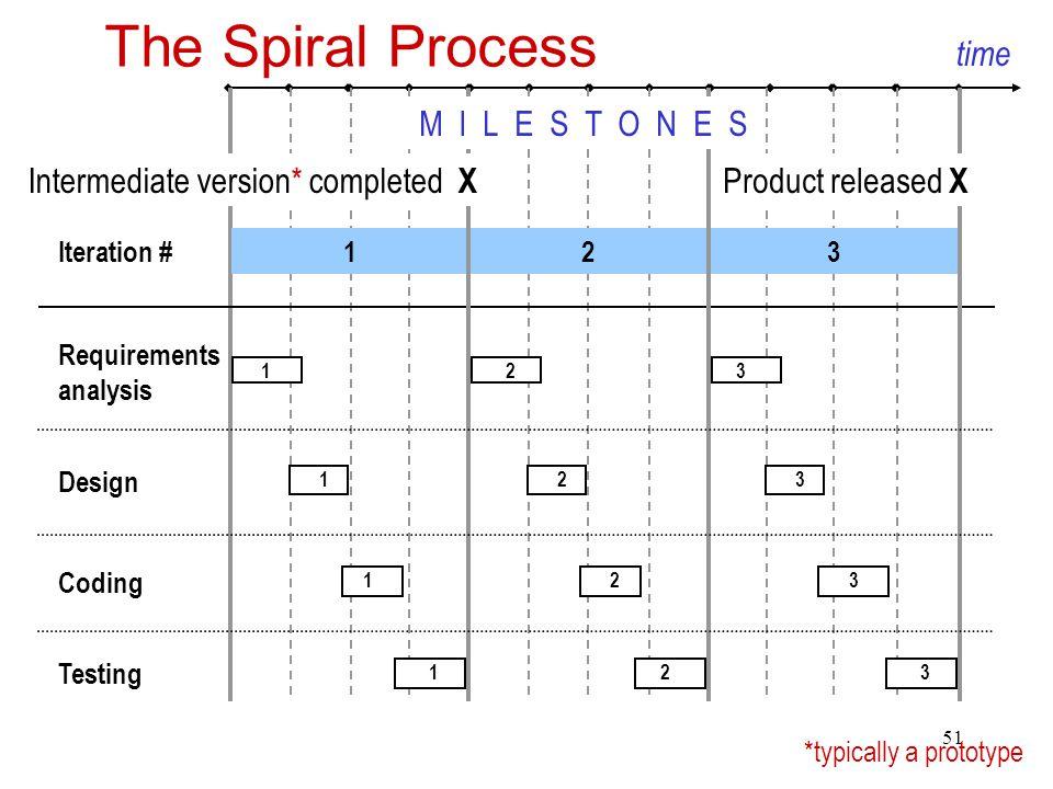 The Spiral Process time M I L E S T O N E S