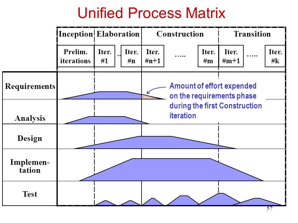 Unified Process Matrix