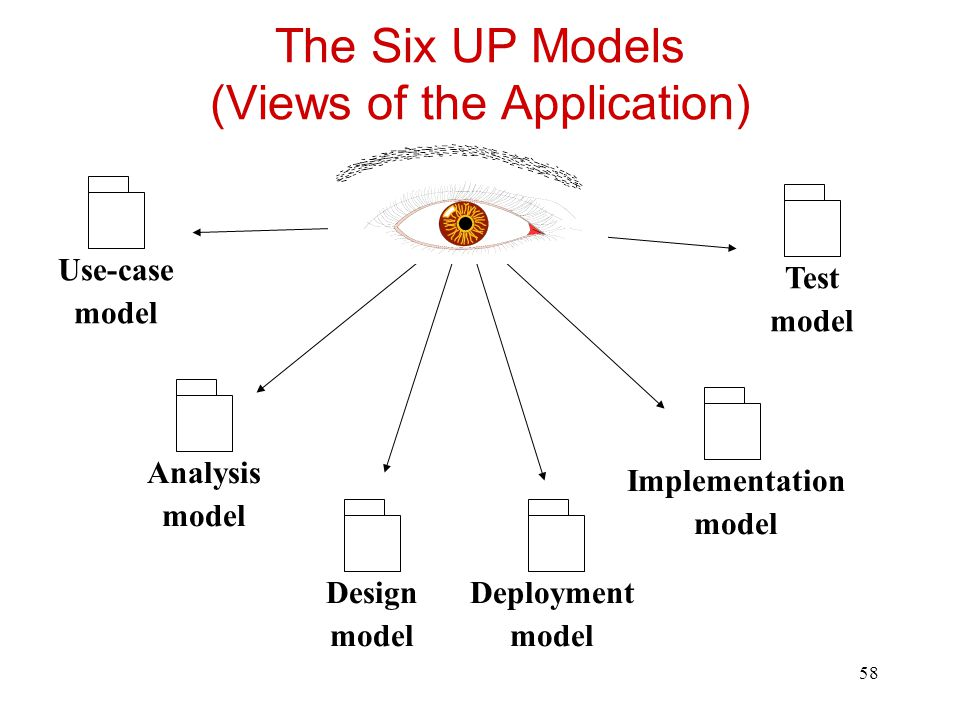 The Six UP Models (Views of the Application)