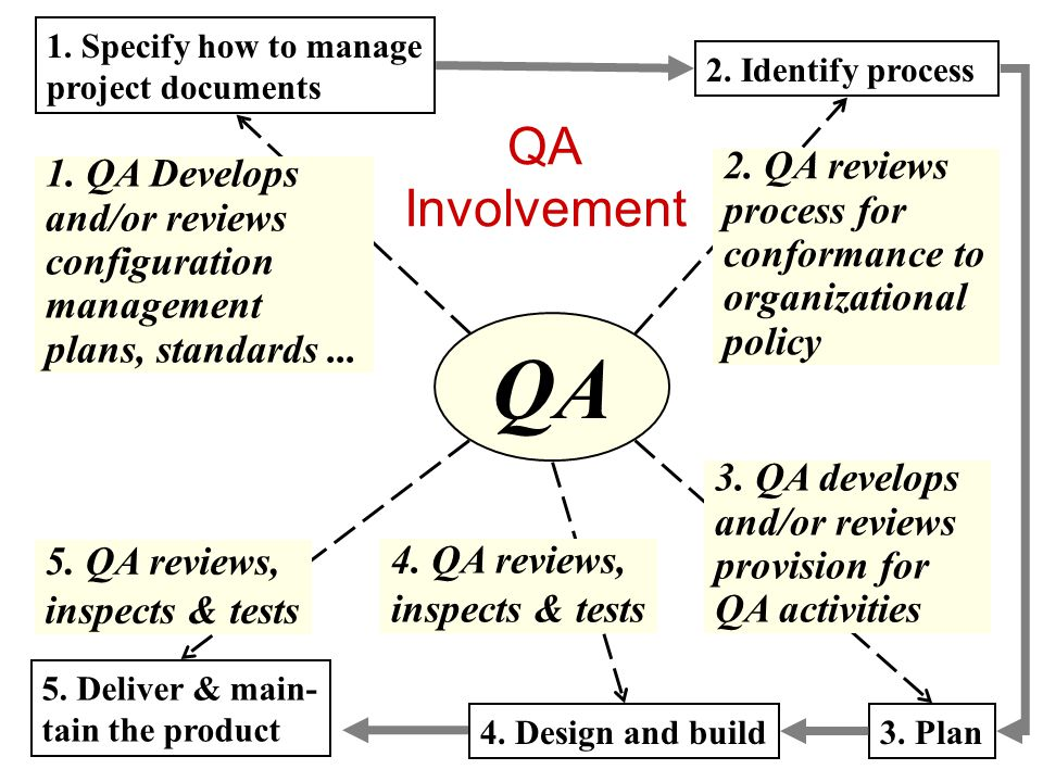QA QA Involvement 2. QA reviews 1. QA Develops process for