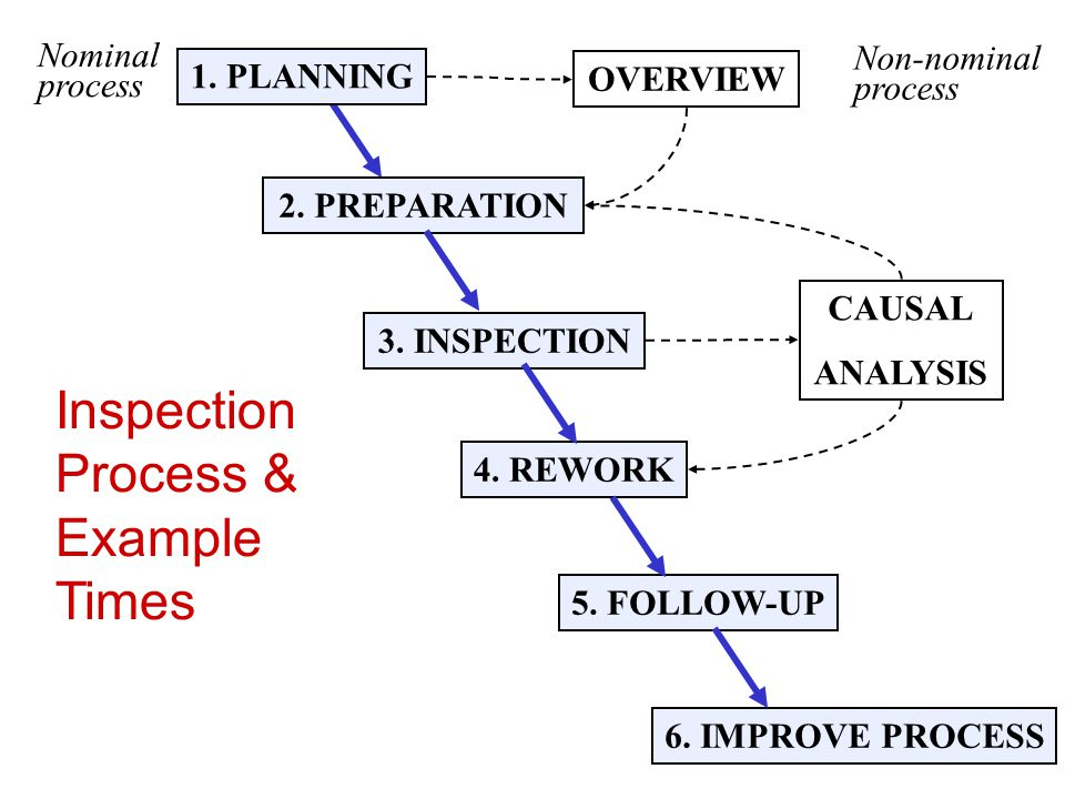 Inspection Process & Example Times