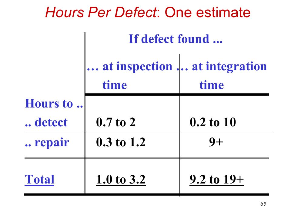 Hours Per Defect: One estimate