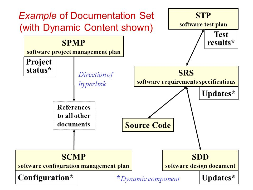 Example of Documentation Set (with Dynamic Content shown)