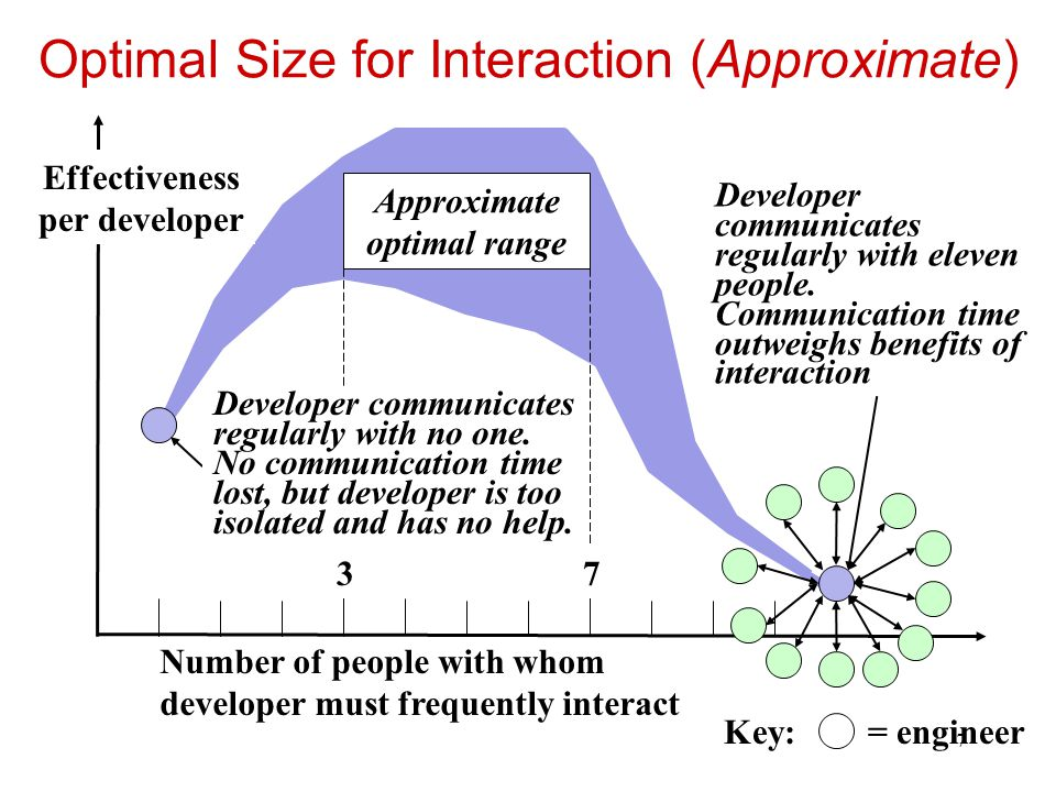 Optimal Size for Interaction (Approximate)