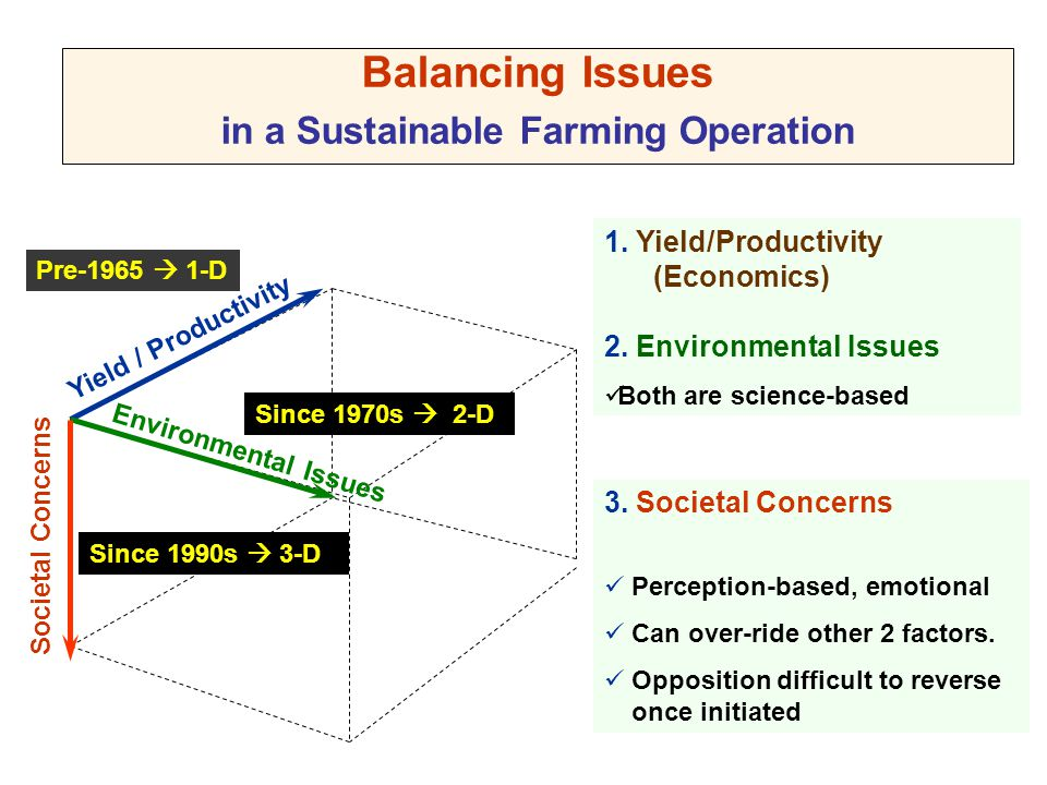 Balancing Issues in a Sustainable Farming Operation