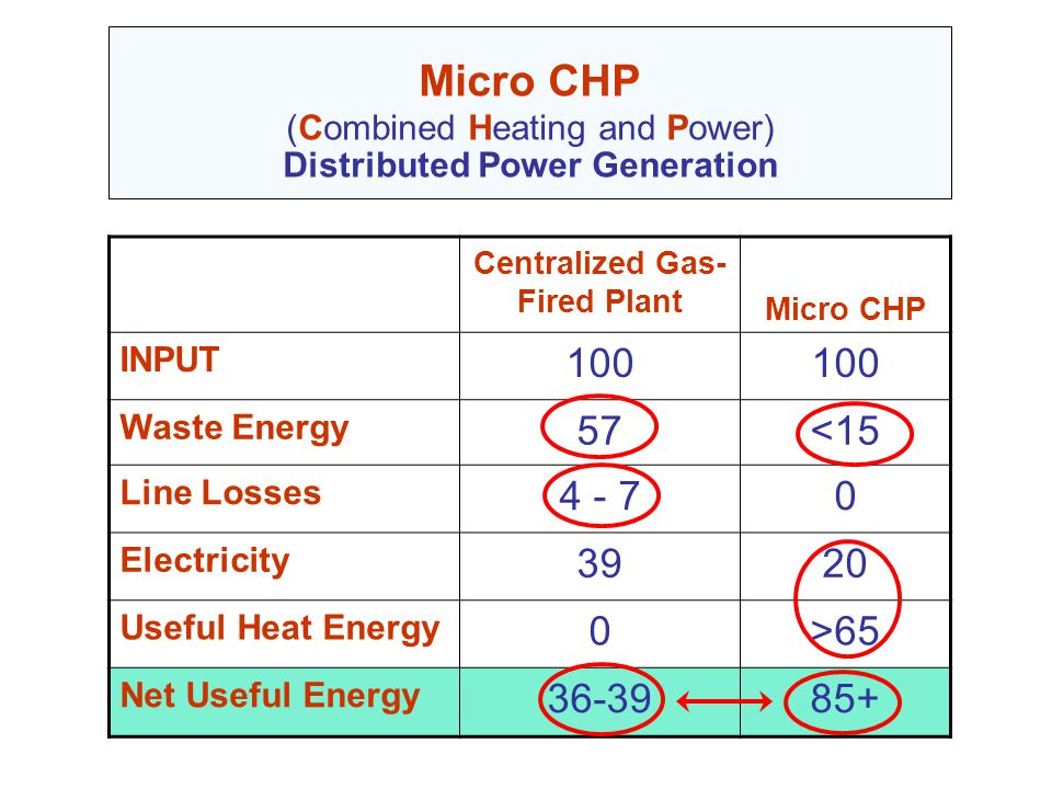Micro CHP (Combined Heating and Power) Distributed Power Generation