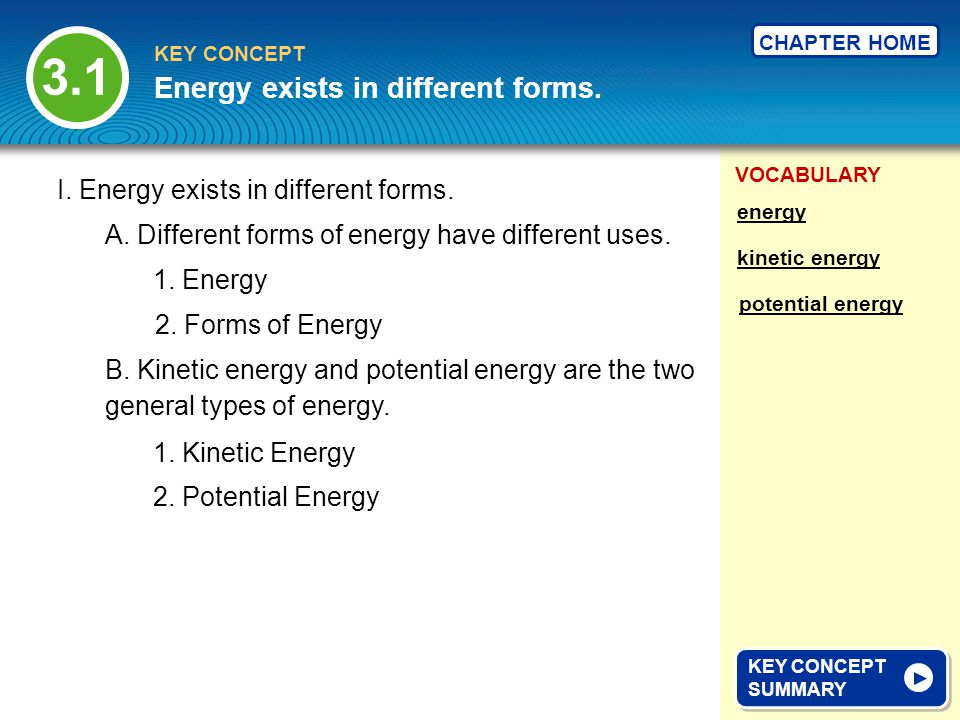 3.1 Energy exists in different forms.