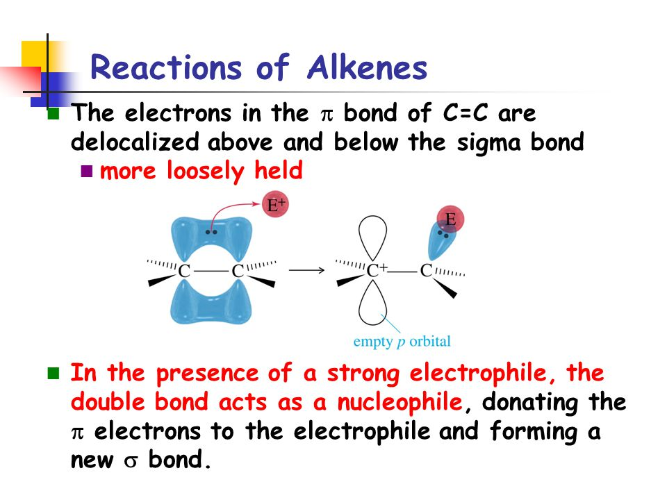 Reactions of Alkenes The electrons in the p bond of C=C are delocalized above and below the sigma bond.