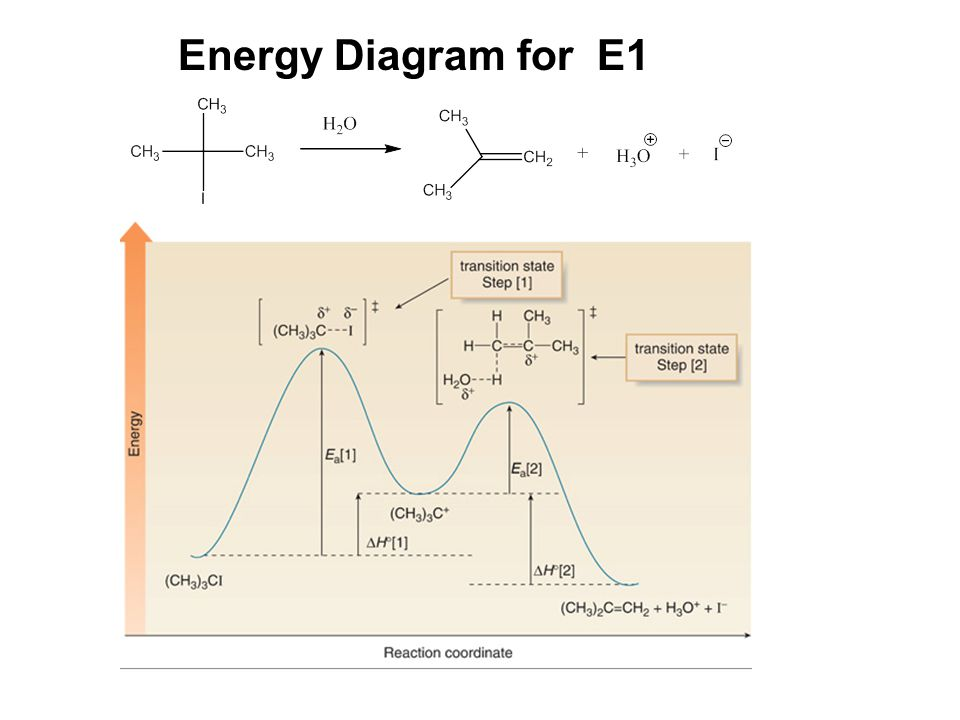 Energy Diagram for E1