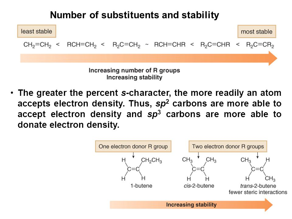 Number of substituents and stability
