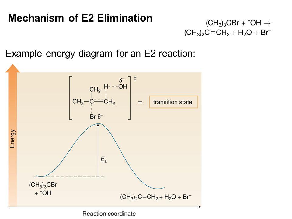 Mechanism of E2 Elimination